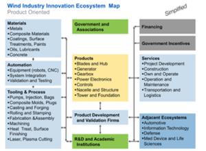 ecosysystem mapping image 2